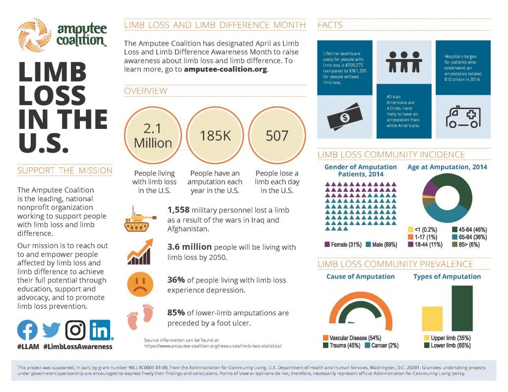 infographic of limb loss statistics in the U.S. See below for transcription.